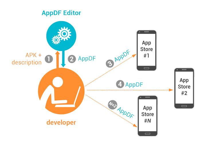 AppDF — единый формат описания Android-приложений для их размещения в альтернативных магазинах приложений