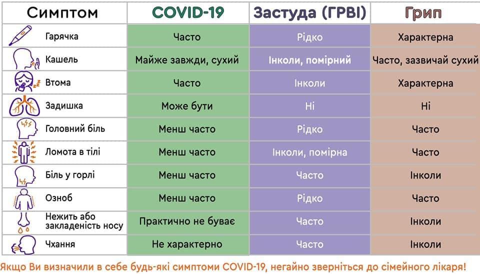 Коронавірус, Гріп та ГРВІ